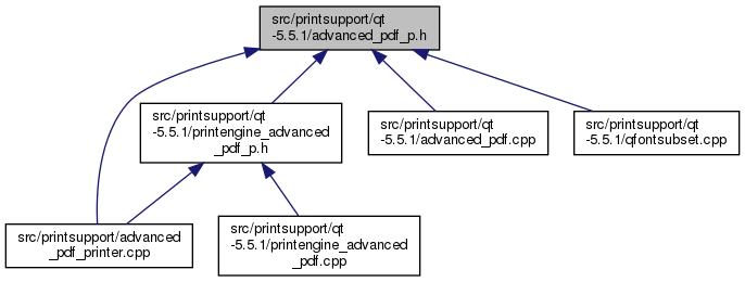 Mapper: src/printsupport/qt-5 5 1/advanced_pdf_p h File